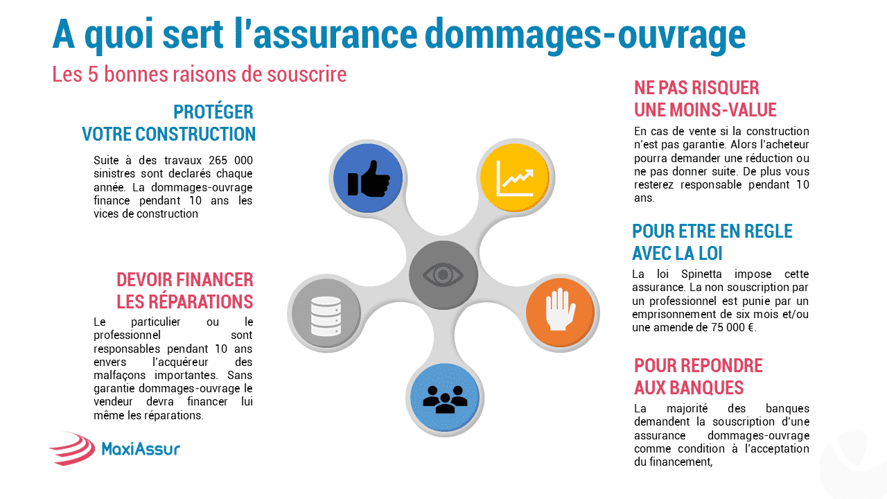 A quoi sert l'assurance dommage-ouvrage
